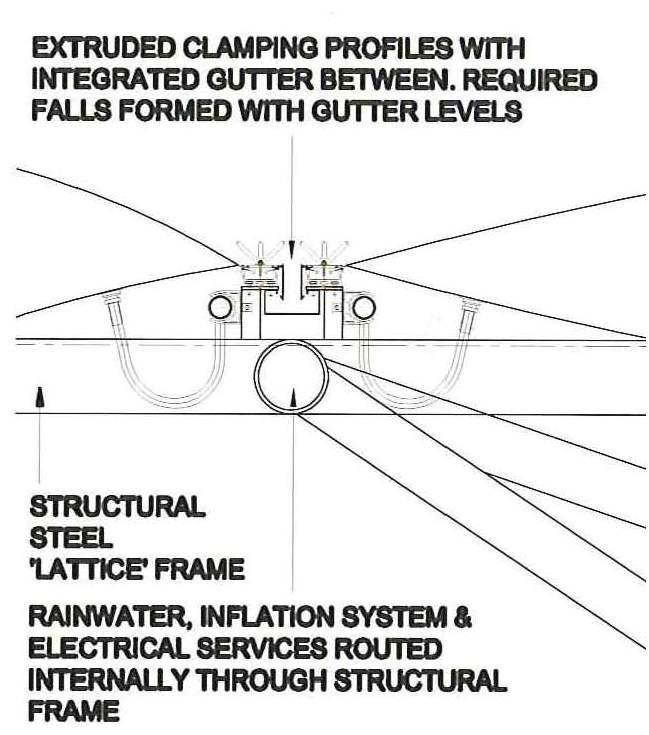 ETFE gutter detail